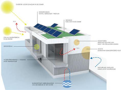 woonboot verplaatsen warmtepomp woonboot smartstill ervaringen