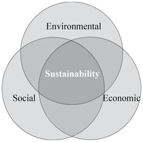 sustainability free full text designing sustainable urban social sustainability free full text comparative analysis of
