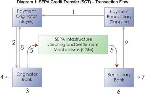 sepa bank transfer sepa payment instruments treasury today