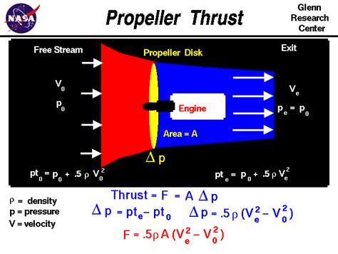 boat propeller thrust equation propeller thrust