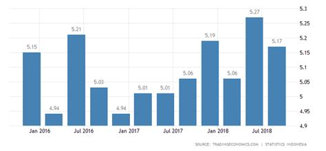 Indonesia Unite Graphic 5 indonesia annual growth rate 2000 2018 data