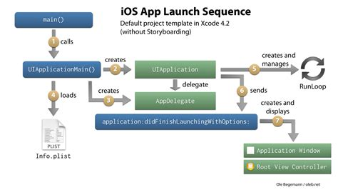 boat launch app revisiting the app launch sequence on ios ole begemann