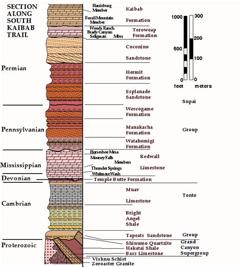 stratigraphic section texas stratigraphic column pictures to pin on pinterest