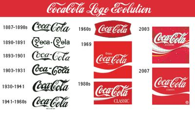 logo evolution coca cola refreshing your own visual brand graf martin