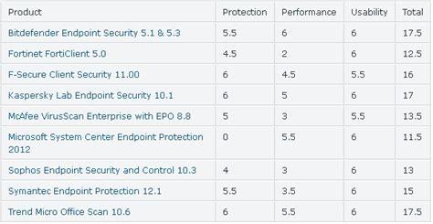 best free antivirus for windows 8 2014 best antivirus for windows 8 and windows 8 1 innov8tiv