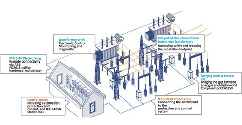 Grid Overall why smart grid is the future of power sector electrical power review