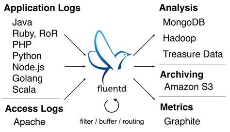 docker elasticsearch tutorial how to centralize your docker logs with fluentd and