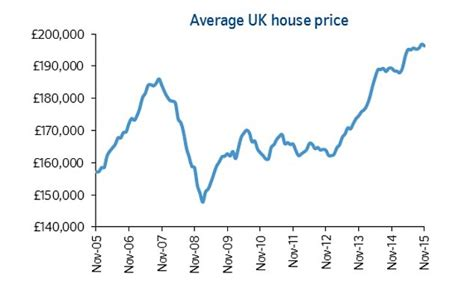 will your home sell in 2016 we up the house price