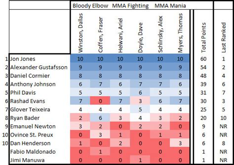 sb nation light heavyweight rankings no questions about