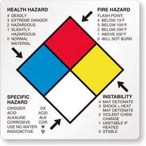 nfpa labels stickers tags placards and signs quick