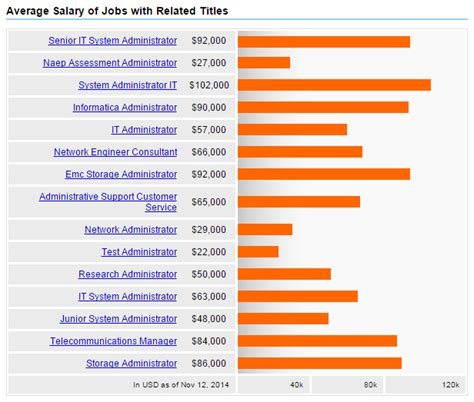 Johnson And Johnson Mba Internship Salary by Pricing Analyst Salary Actuary As A Career Path Salary