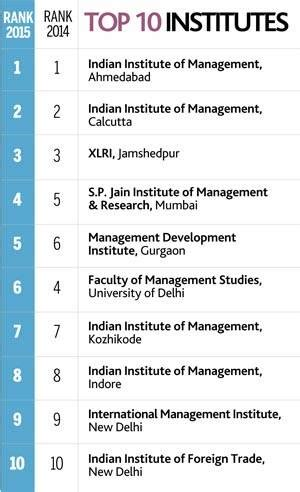 Top Mba Questions by There Is Beyond Iims Indiatoday