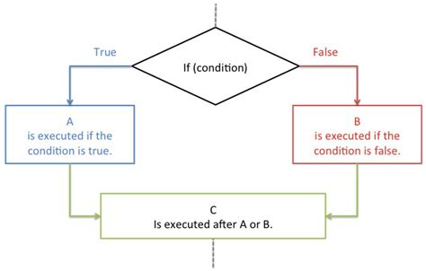 flowchart conditional iii conditional statement and loops the center for