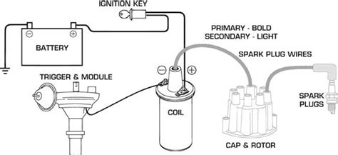 define resistor and condenser msd performance ignition basics