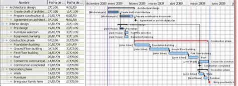 diagramme de gantt en ligne free diagrama de gantt en linea gratis auto electrical wiring