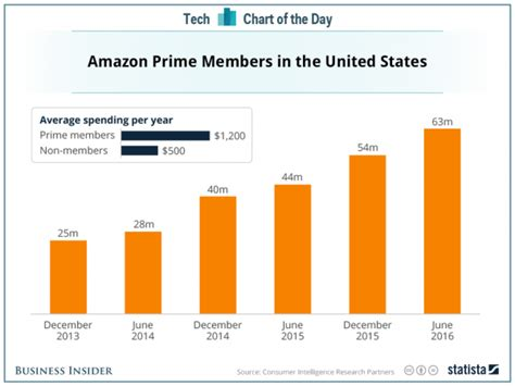 amazon prime video indonesia how amazon prime is changing the way we shop 171 roger