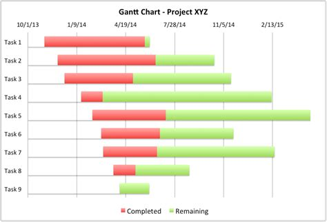 gantt chart excel template project management tools