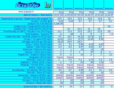 alimenti diuretici elenco visnaz acqua2o collezionismo etichette acque minerali
