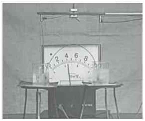 Termometer Gas termometer edufunia