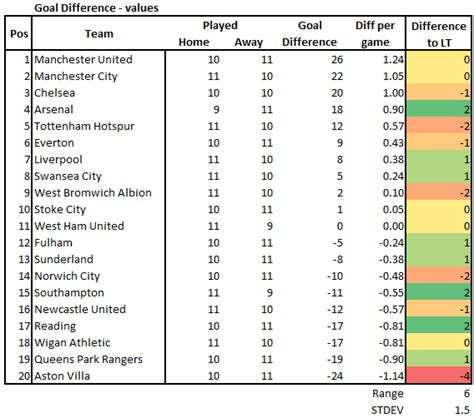 epl table and goal difference room at the top experimental premier league tables