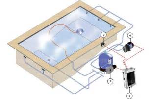 solar light pipe above ground pool bonding diagram above free engine
