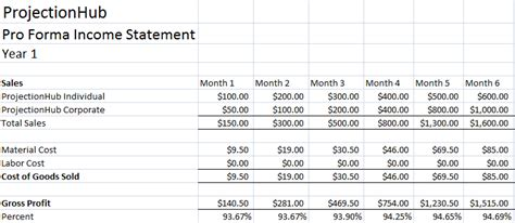 projected income statement template excel financial projection template archives page 3 of 3