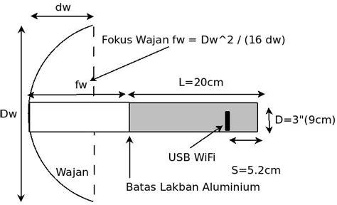 Wajan Ukuran 36 cara membuat antenna wajanbolic sendiri dennis