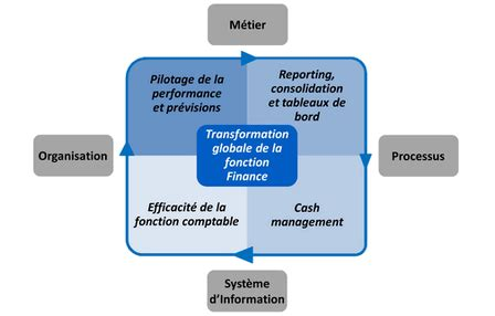 Cabinet Conseil Finance by Cabinet Conseil Finance