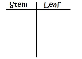 stem and leaf plot template 3 digit stem and leaf plots lesson transcript