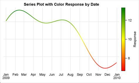 sas pattern value color series plot with response color segments graphically
