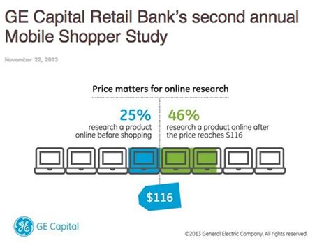 ge capital one bank smartphones versus tablets 2013 results web