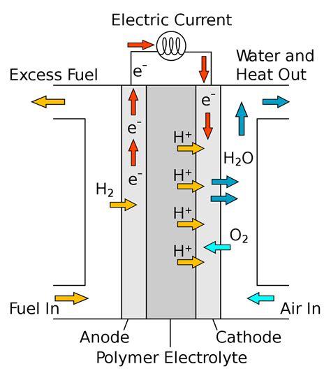 Brennstoffzelle Auto Pdf by Membraneless Fuel Cells Wikipedia