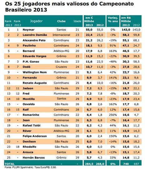 os 10 maiores salarios de jogadores do brasil 2016 os jogadores mais ricos do mundo 2016