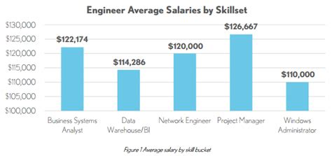 information technology wages information technology salary report