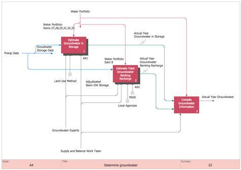 application design diagram idef0 standard