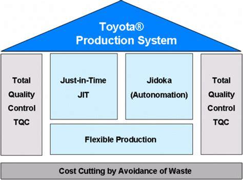 Toyota Production System Book Free Ihr Literaturverzeichnis Economics Bibliographies Cite