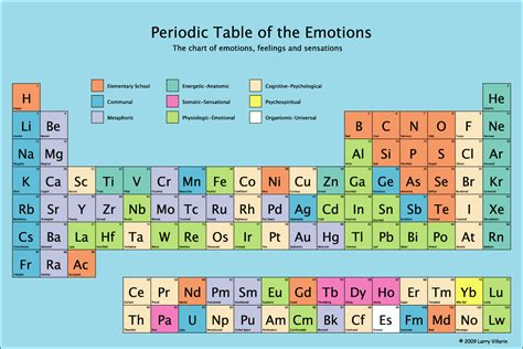 Me Periodic Table by Periodic Table