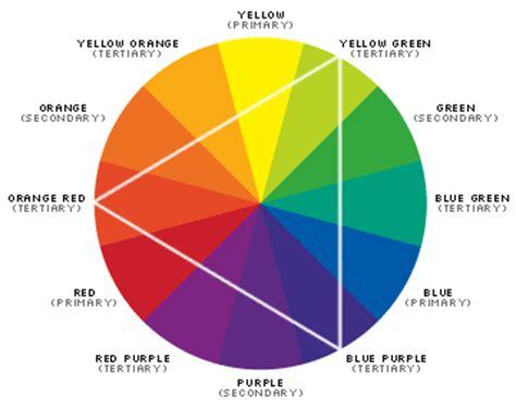 ส colours ความหมายและการเก ดส ประเภทของส ความร พ นฐานเร องส