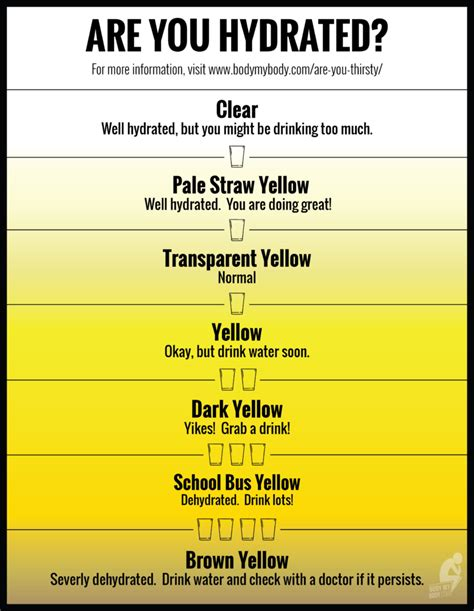 hydration urine chart are you thirsty my