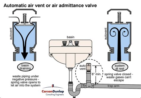 what is wrong with gurgling sink the vent valve