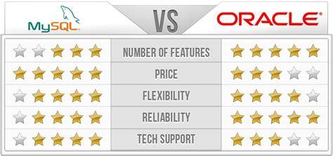 oracle tutorial for mysql users mysql vs oracle itx