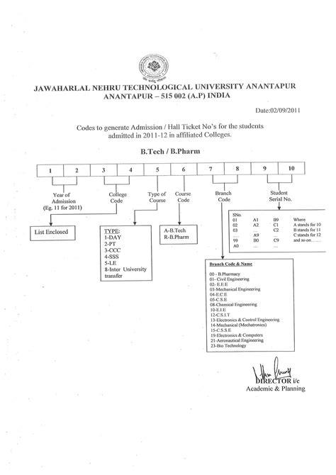 jntu anantapur college codes   colleges codes  admission nos