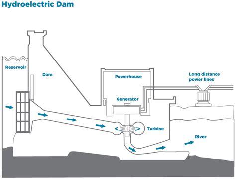 dam diagram hydroelectric dam diagram www pixshark images