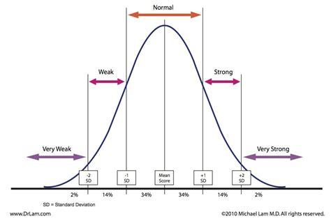 curve setter definition image gallery normal curve definition psychology
