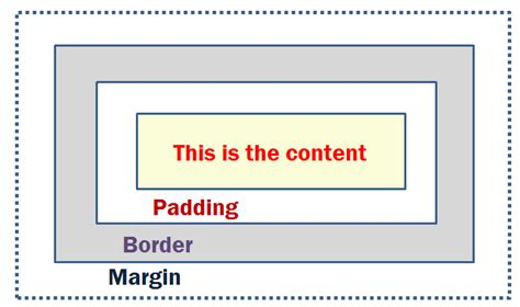 css layout box model introduction to css 187 webnots