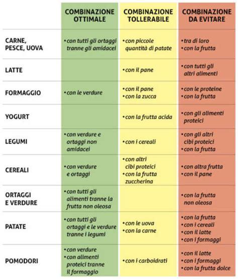 combinazione degli alimenti vivilight le combinazioni alimentari corrette vivilight