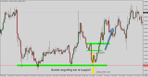 candlestick pattern stop loss how to trade the engulfing bar price action signal