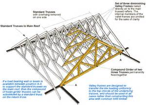 Hipped Roof Framing Dover Trussed Roof Co Ltd