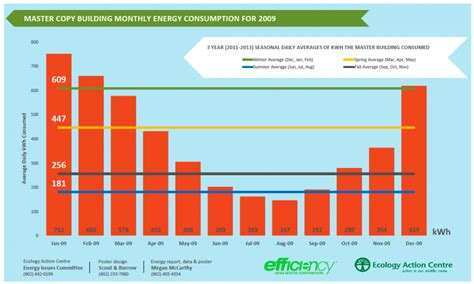 average cost of heat per month average monthly electrical