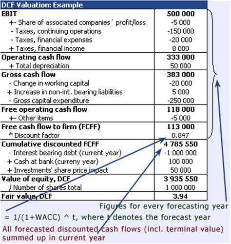 format of discounted cash flow method valuatum